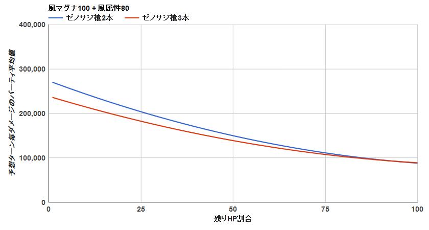ゼノサジ槍 2本vs3本