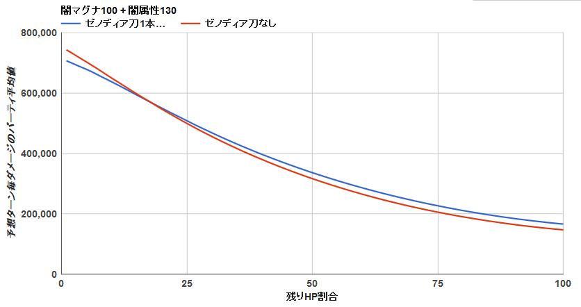 ゼノディア刀1本 背水グラフ