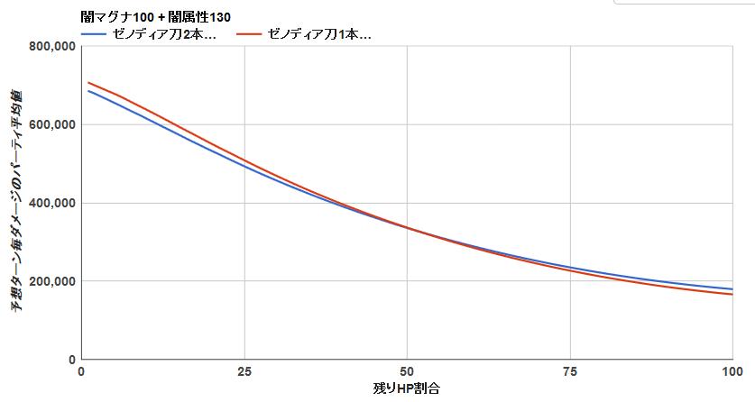 ゼノディア刀2本 背水グラフ