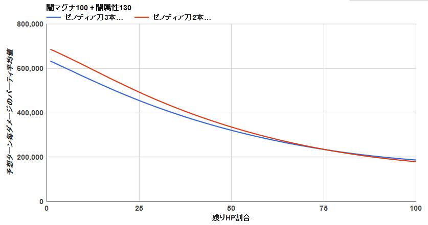 ゼノディア刀3本 背水グラフ