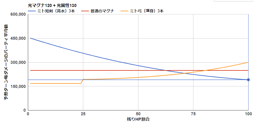 ゼノコロゥ剣 グラフ